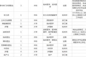 浙江工作招302人临床护理都有专科可报